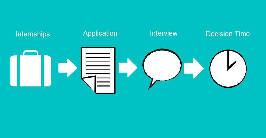 PrePodiatryLife steps to apply